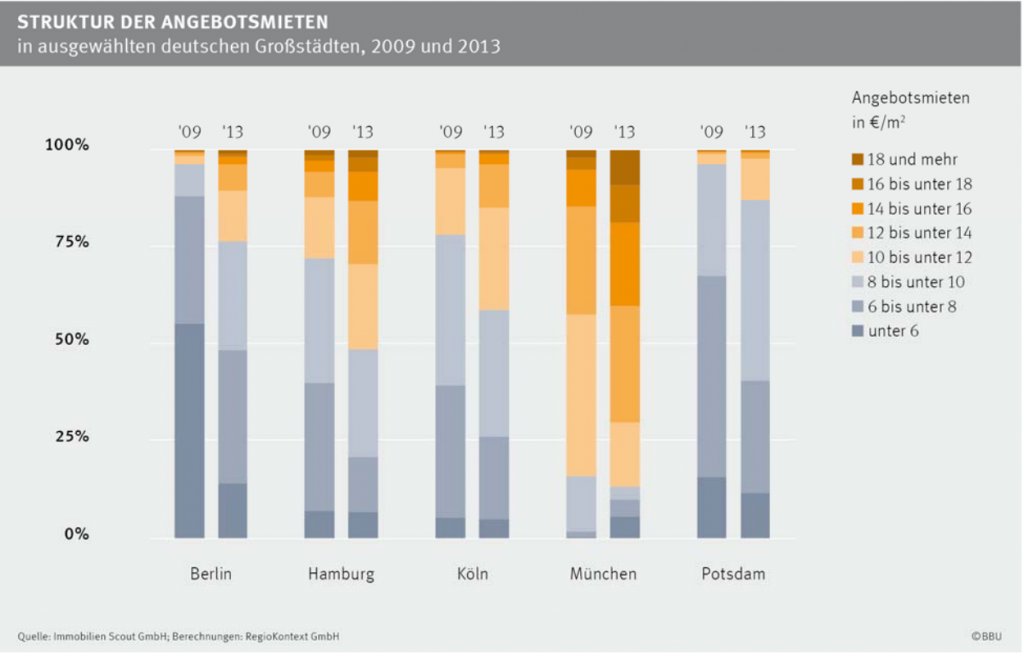 Angebotsmieten 2009 vs. 2013 in TOP5 German Cities